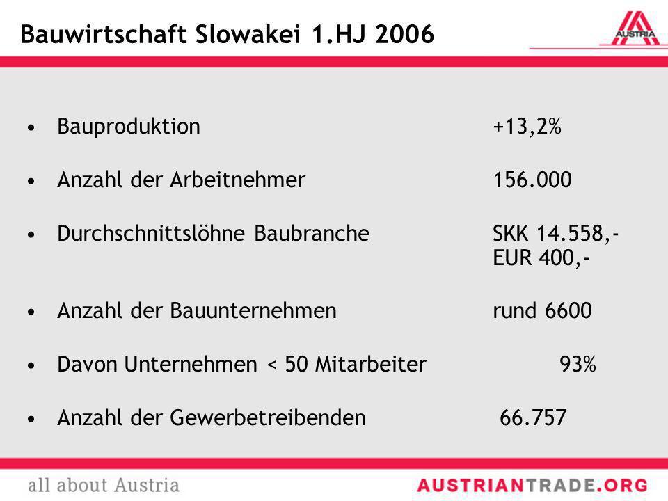 Bauwirtschaft Slowakei 1.HJ 2006