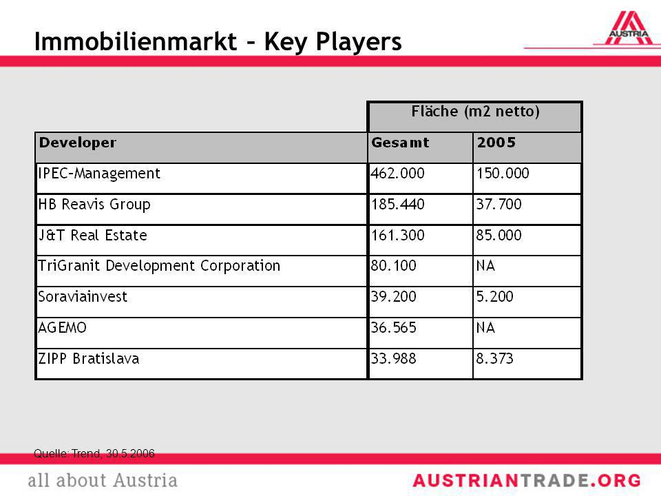 Immobilienmarkt – Key Players