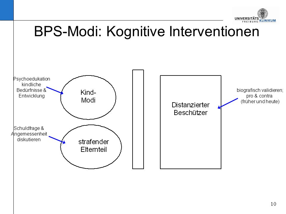 BPS-Modi: Kognitive Interventionen