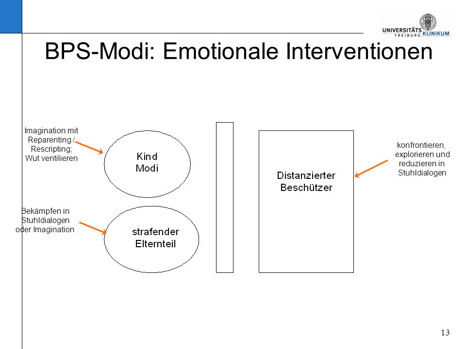 BPS-Modi: Emotionale Interventionen