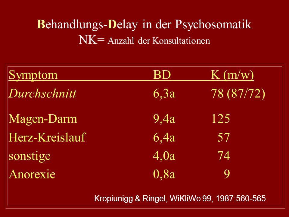 Behandlungs-Delay in der Psychosomatik NK= Anzahl der Konsultationen