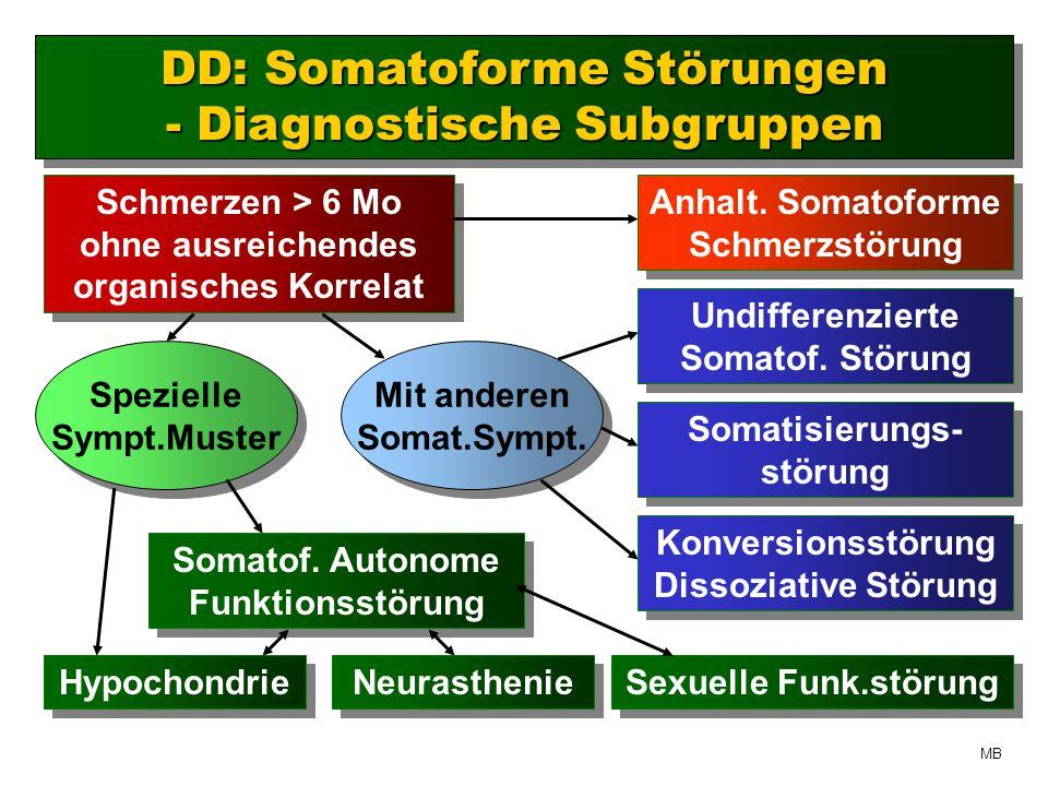 DD: Somatoforme Störungen - Diagnostische Subgruppen