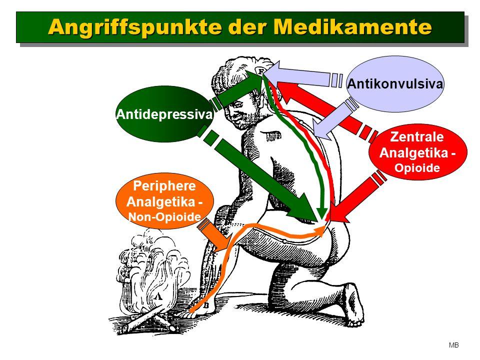 Angriffspunkte der Medikamente