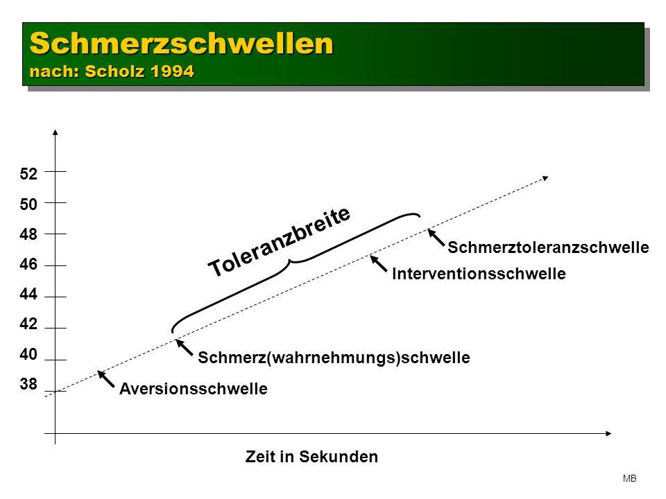 Schmerzschwellen Toleranzbreite nach: Scholz 1994 52 50 48 46 44 42