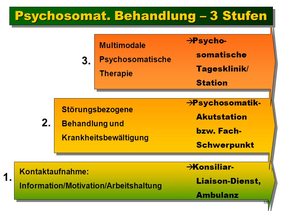 Psychosomat. Behandlung – 3 Stufen