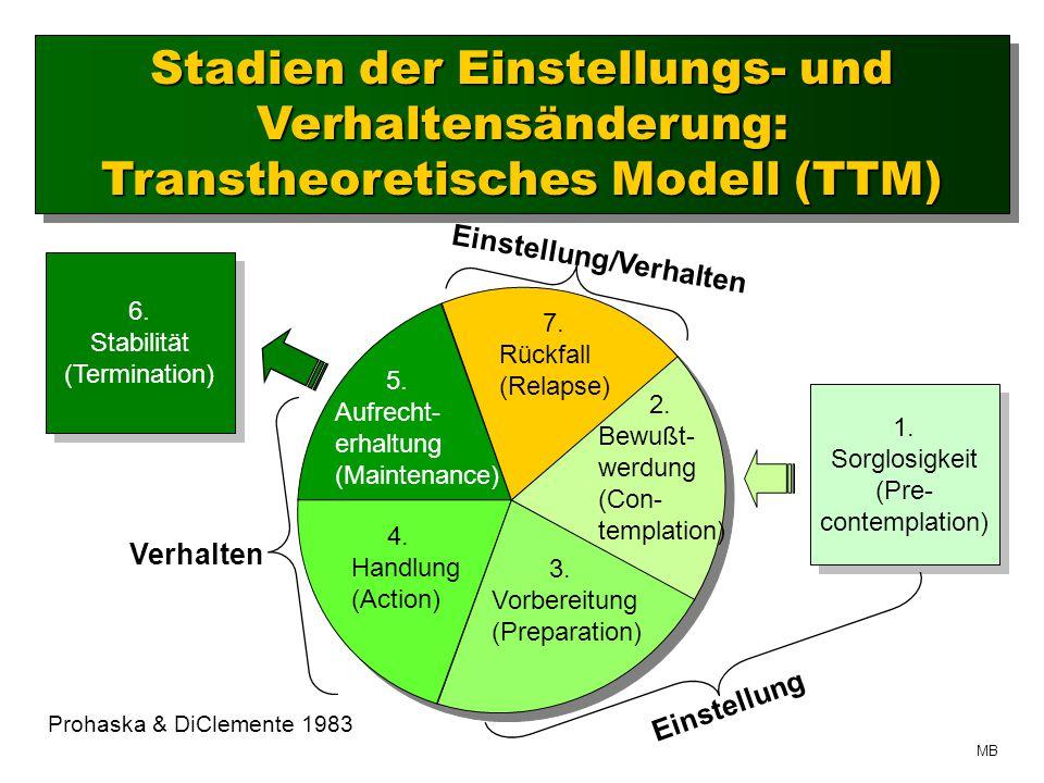 Stadien der Einstellungs- und Verhaltensänderung: Transtheoretisches Modell (TTM)