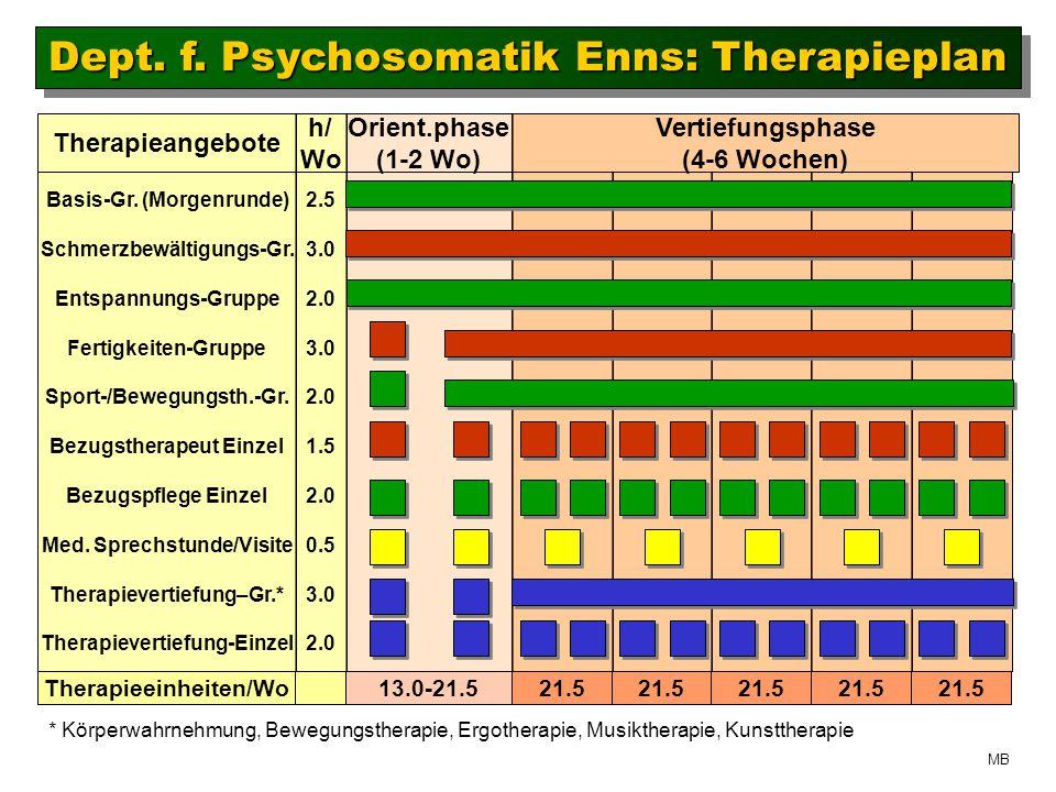 Dept. f. Psychosomatik Enns: Therapieplan