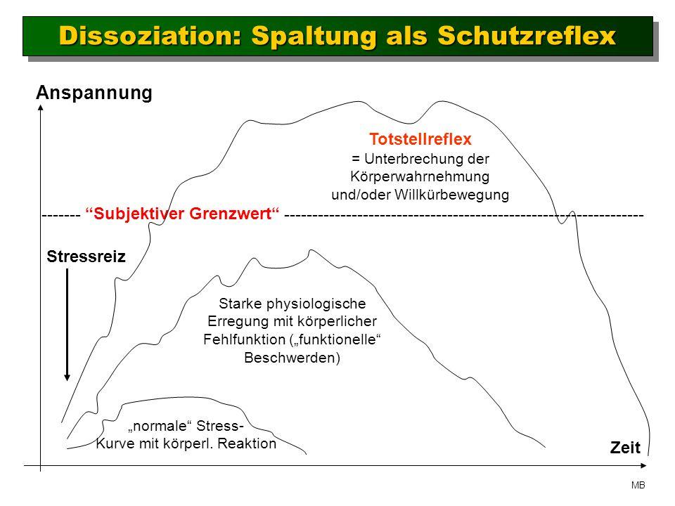 Dissoziation: Spaltung als Schutzreflex