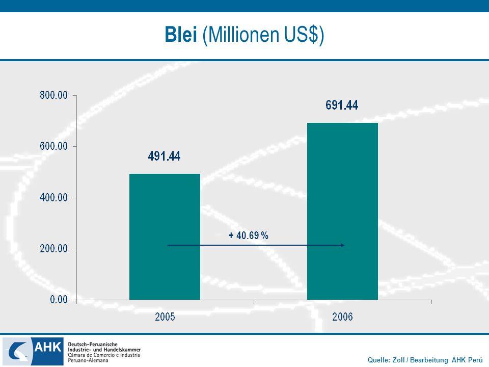 Blei (Millionen US$) + 40.69 %