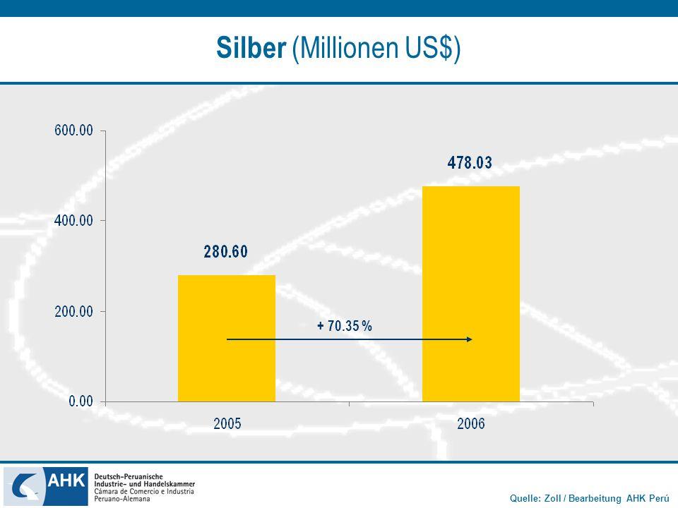 Silber (Millionen US$)