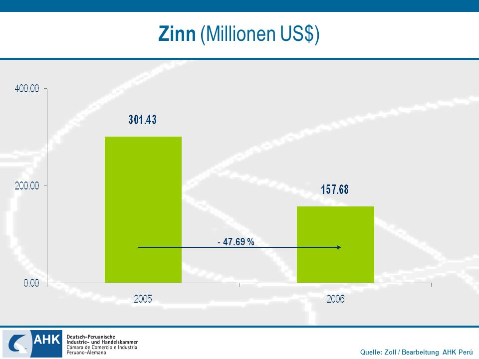 Zinn (Millionen US$) - 47.69 %