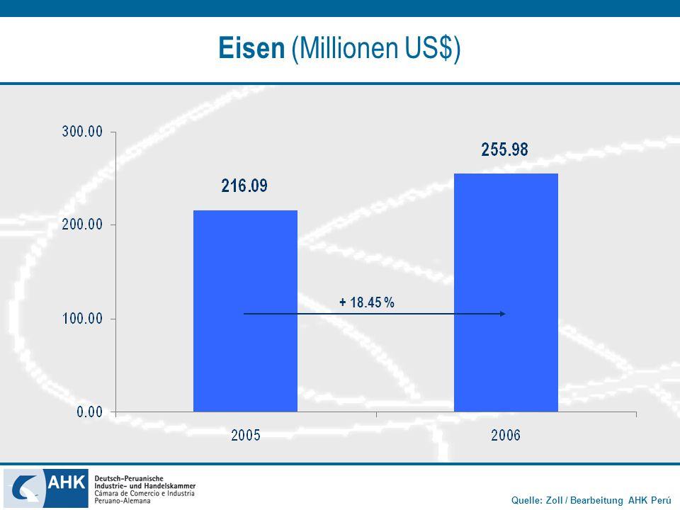 Eisen (Millionen US$) + 18.45 %