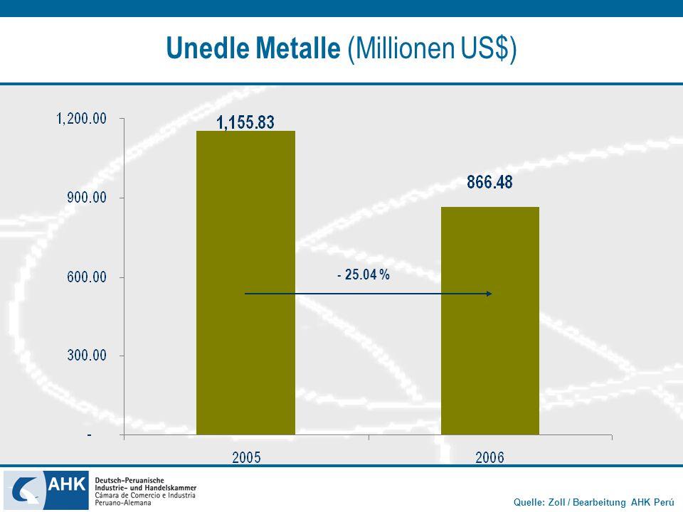 Unedle Metalle (Millionen US$)