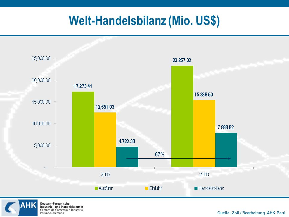 Welt-Handelsbilanz (Mio. US$)