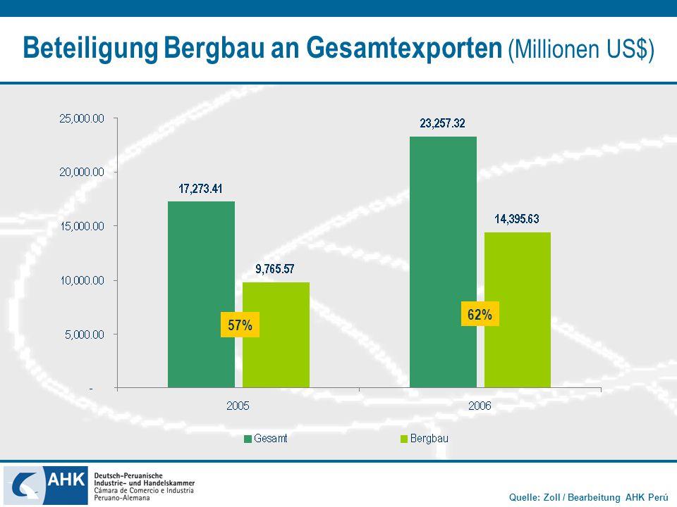 Beteiligung Bergbau an Gesamtexporten (Millionen US$)