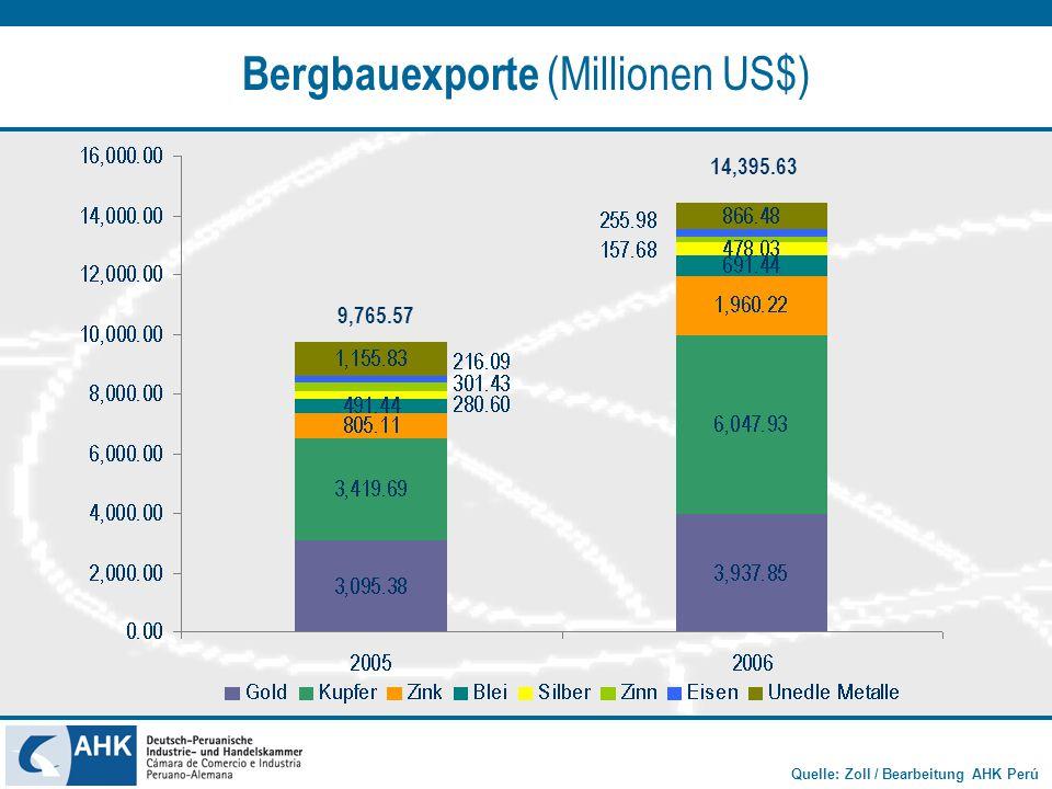 Bergbauexporte (Millionen US$)