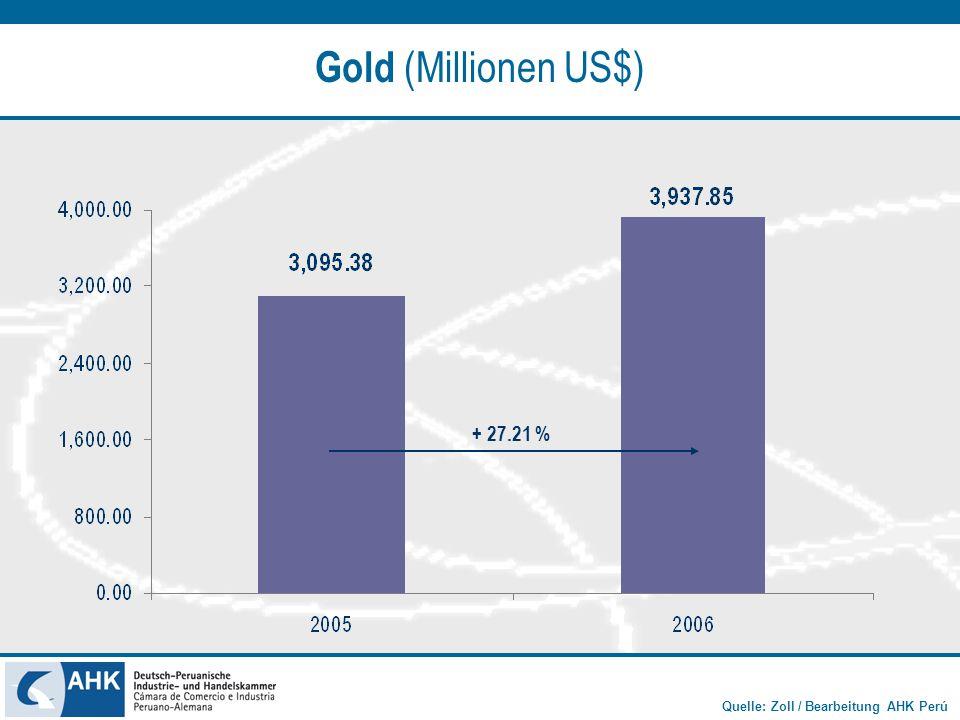 Gold (Millionen US$) + 27.21 %