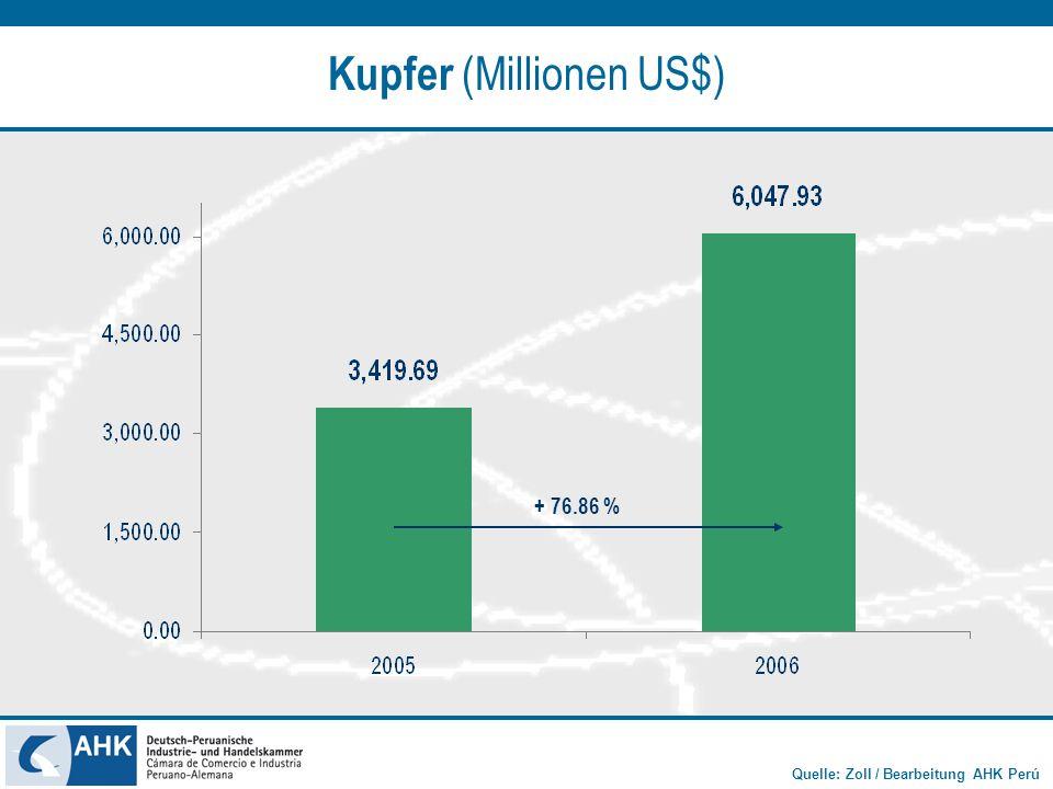 Kupfer (Millionen US$)