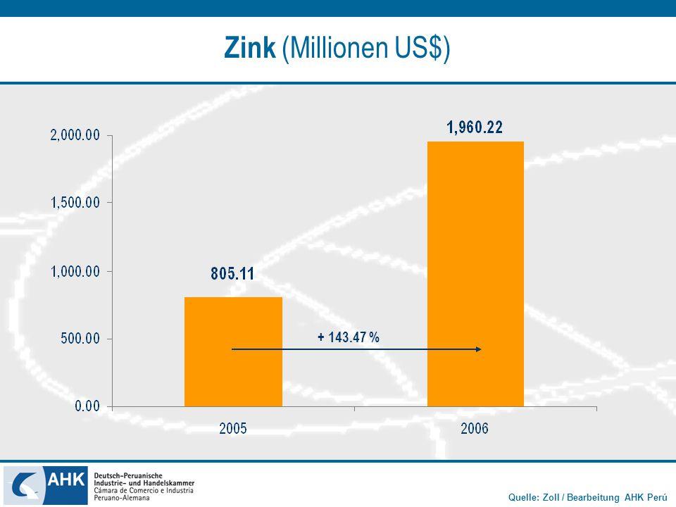 Zink (Millionen US$) + 143.47 %