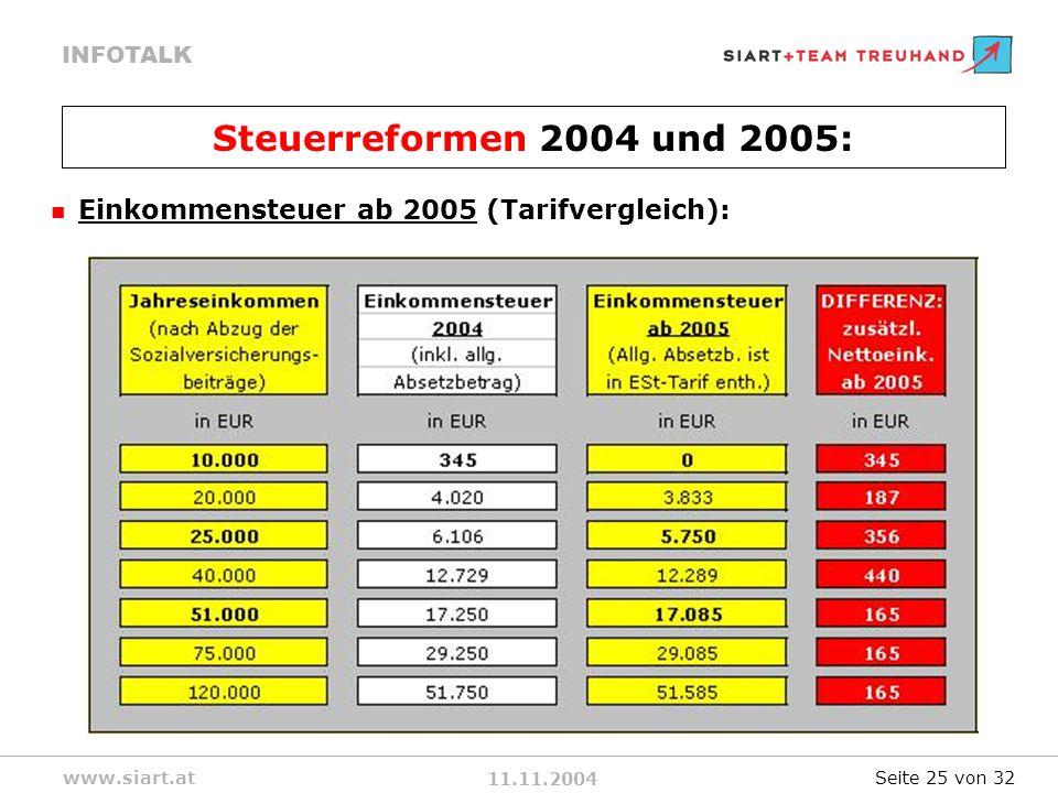 Steuerreformen 2004 und 2005: Einkommensteuer ab 2005 (Tarifvergleich): Seite 25 von 32