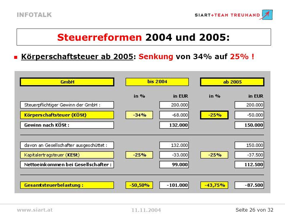 Steuerreformen 2004 und 2005: Körperschaftsteuer ab 2005: Senkung von 34% auf 25% ! Seite 26 von 32
