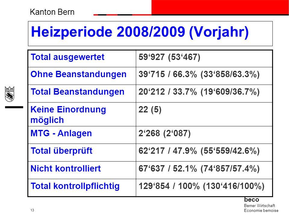 Auswertungen der Bonus-Vergabe Heizperiode 2008/2009 (Werte Vorjahr)