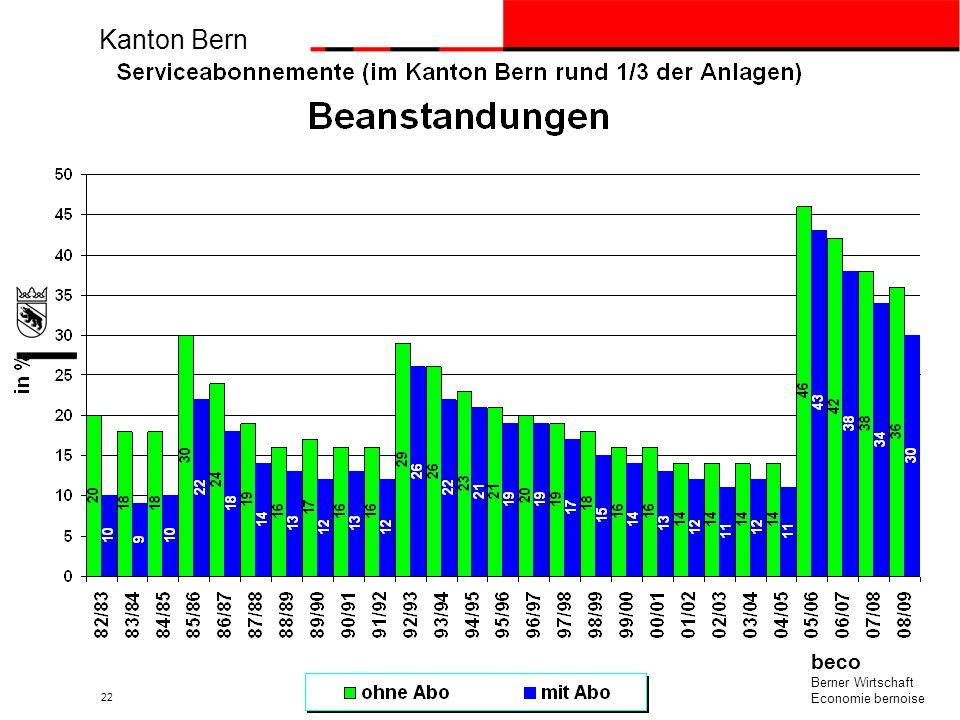 Resultate der eidgenössischen Berufsprüfung für die Feuerungs-kontrolle im Jahr 2008