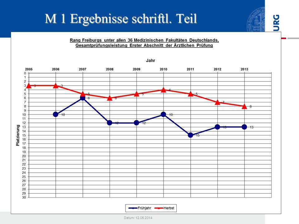 M 1 Ergebnisse schriftl. Teil