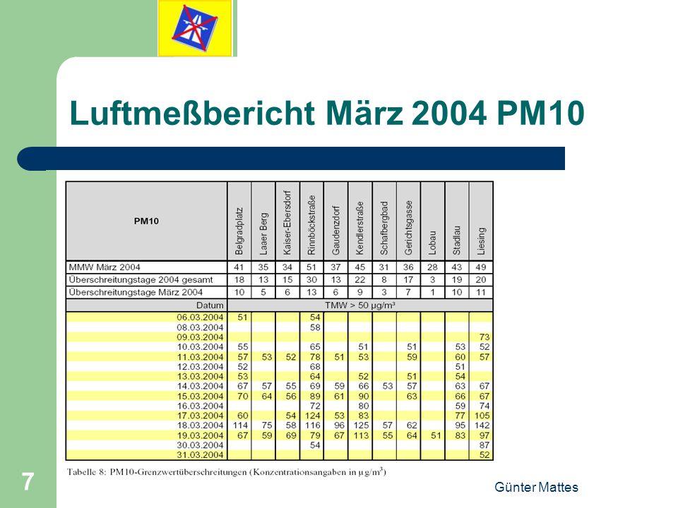 Luftmeßbericht März 2004 PM10