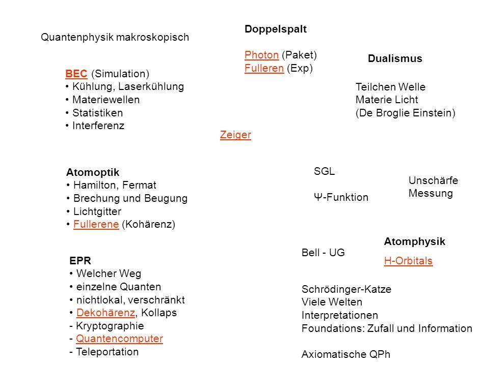 Doppelspalt Photon (Paket) Fulleren (Exp) Quantenphysik makroskopisch. Dualismus. BEC (Simulation)
