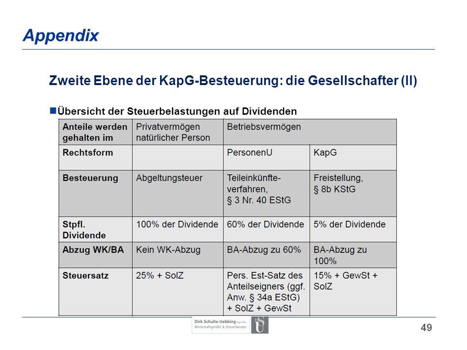 Appendix Zweite Ebene der KapG-Besteuerung: die Gesellschafter (II)