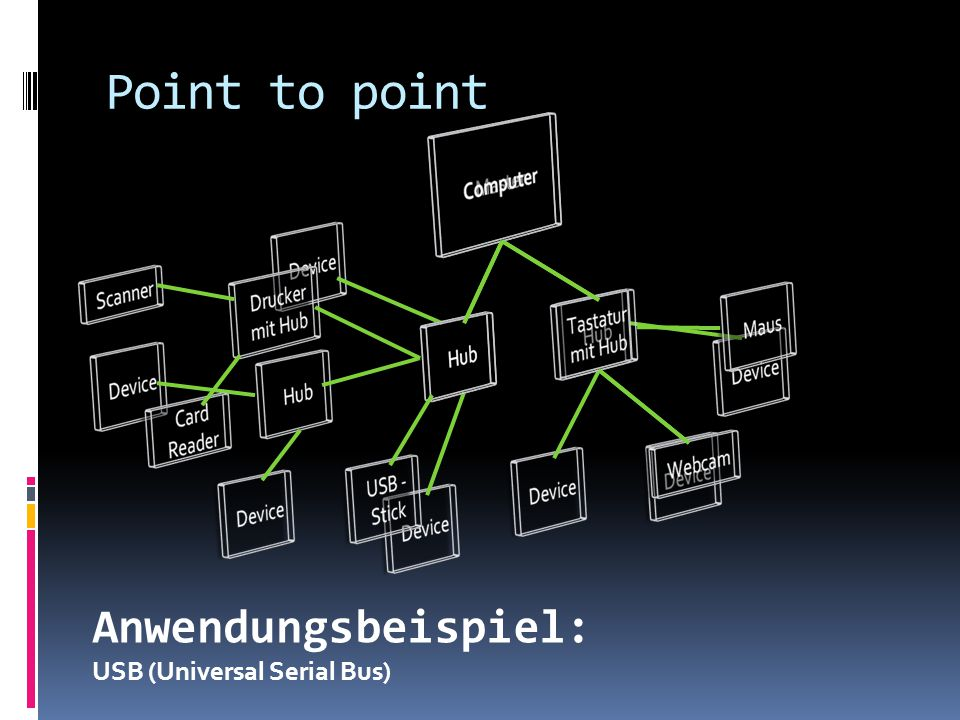 Point to point Anwendungsbeispiel: USB (Universal Serial Bus)
