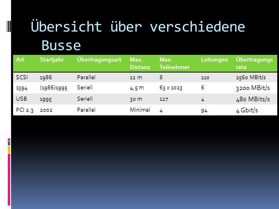 Übersicht über verschiedene Busse