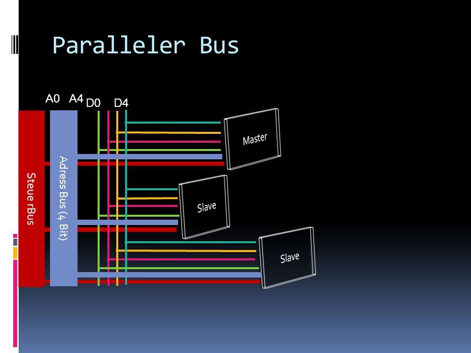 Paralleler Bus A0 A4 D0 D4 Adress Bus (4 Bit)