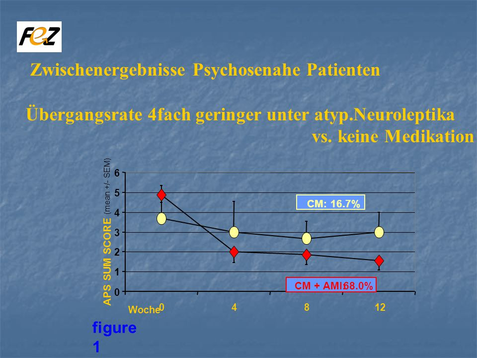 Zwischenergebnisse Psychosenahe Patienten