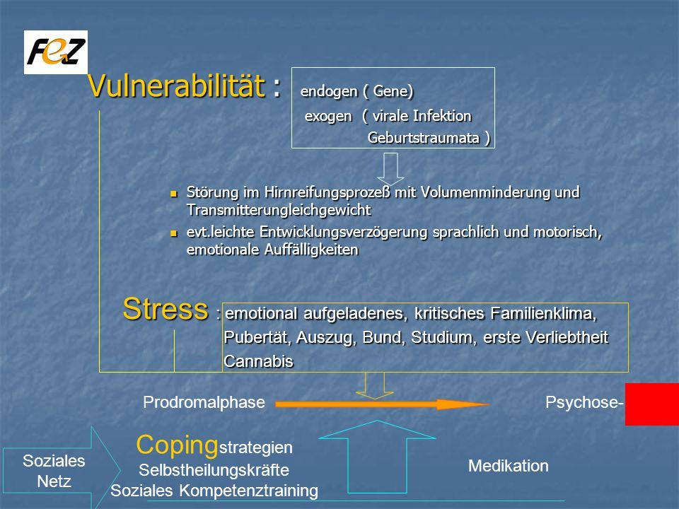 Vulnerabilität : endogen ( Gene)