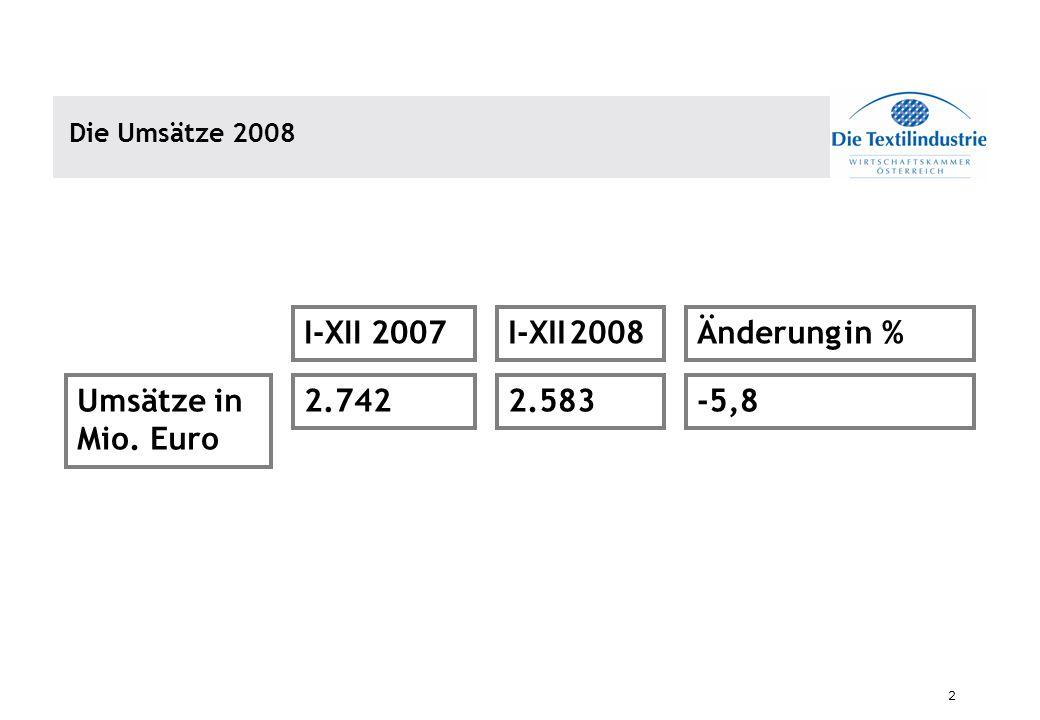 I-XII 2007 I-XII 2008 Änderung in % Umsätze in Mio. Euro 2.742 2.583