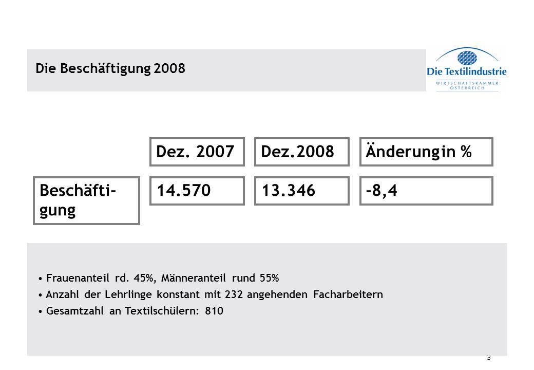 Dez. 2007 Dez.2008 Änderung in % Beschäfti-gung 14.570 13.346 -8,4