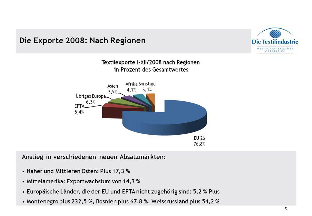 Die Exporte 2008: Nach Regionen
