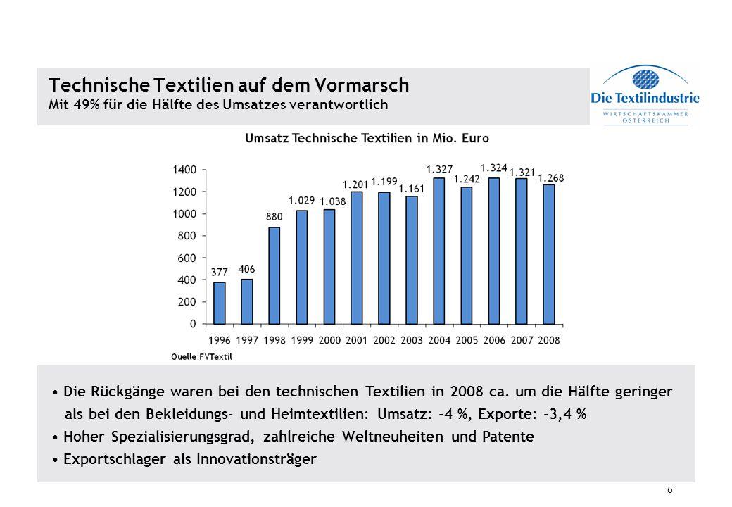 Technische Textilien auf dem Vormarsch Mit 49% für die Hälfte des Umsatzes verantwortlich