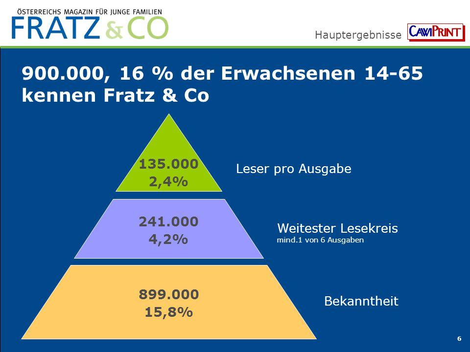 900.000, 16 % der Erwachsenen 14-65 kennen Fratz & Co