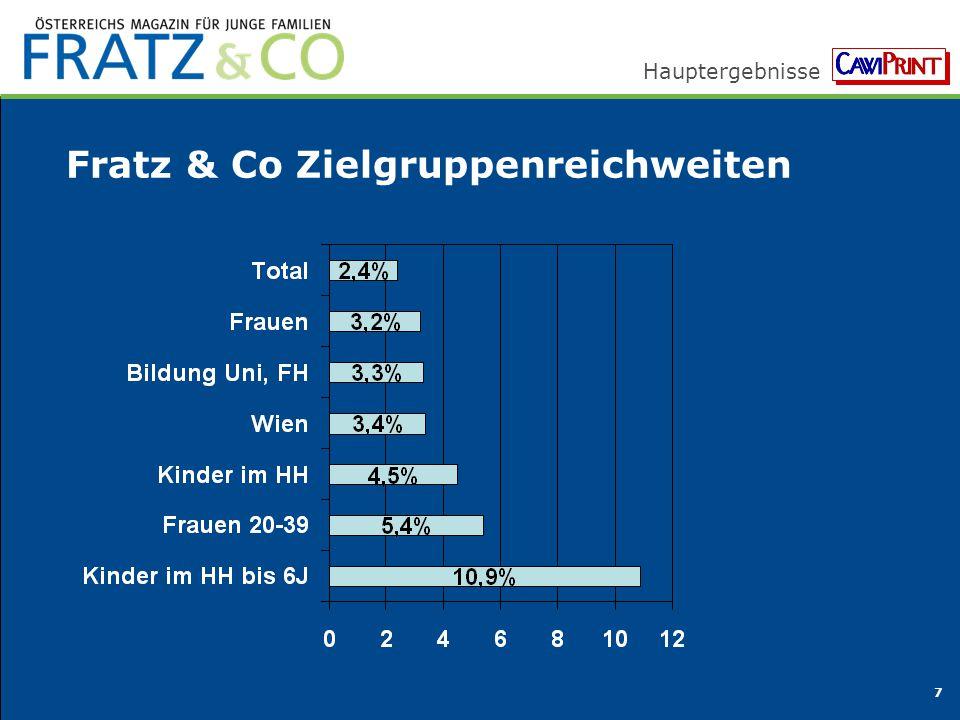 Fratz & Co Zielgruppenreichweiten