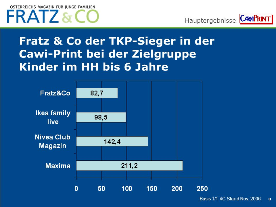 Fratz & Co der TKP-Sieger in der Cawi-Print bei der Zielgruppe Kinder im HH bis 6 Jahre