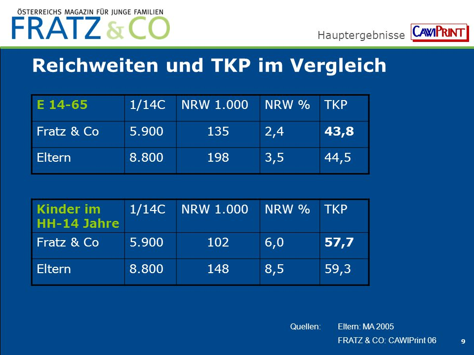 Reichweiten und TKP im Vergleich