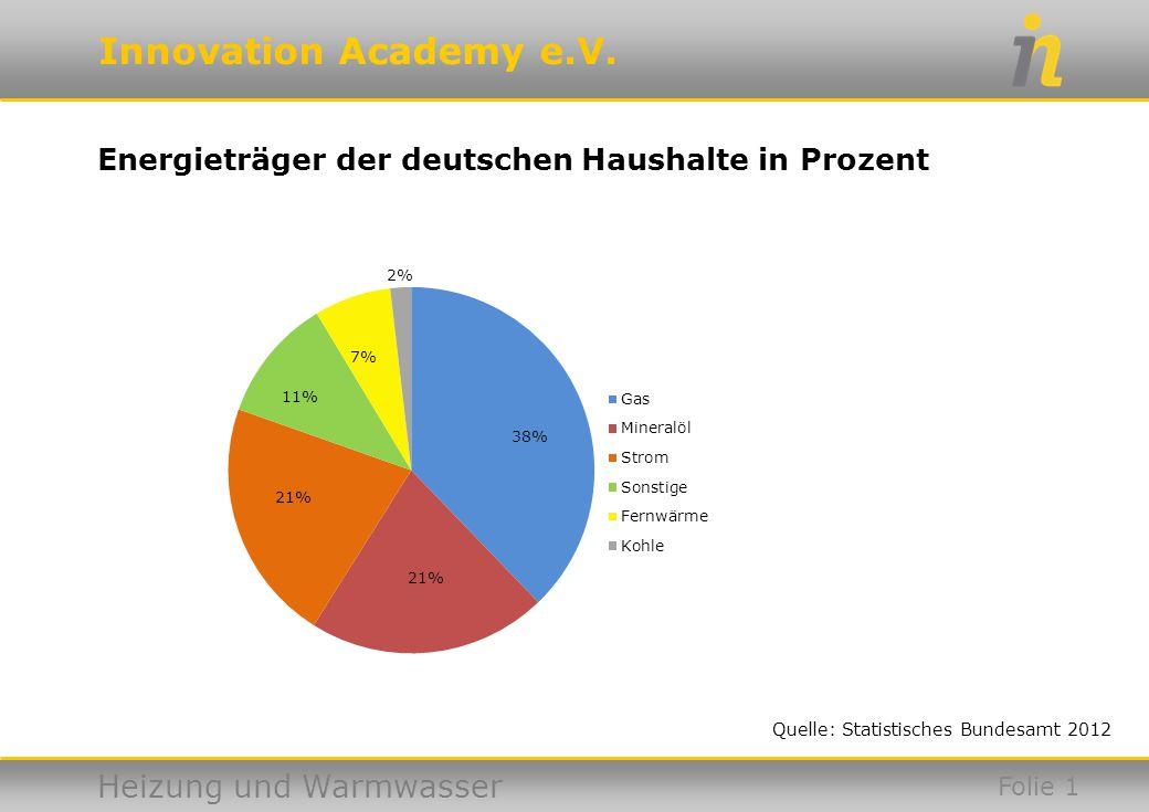 Energieträger der deutschen Haushalte in Prozent