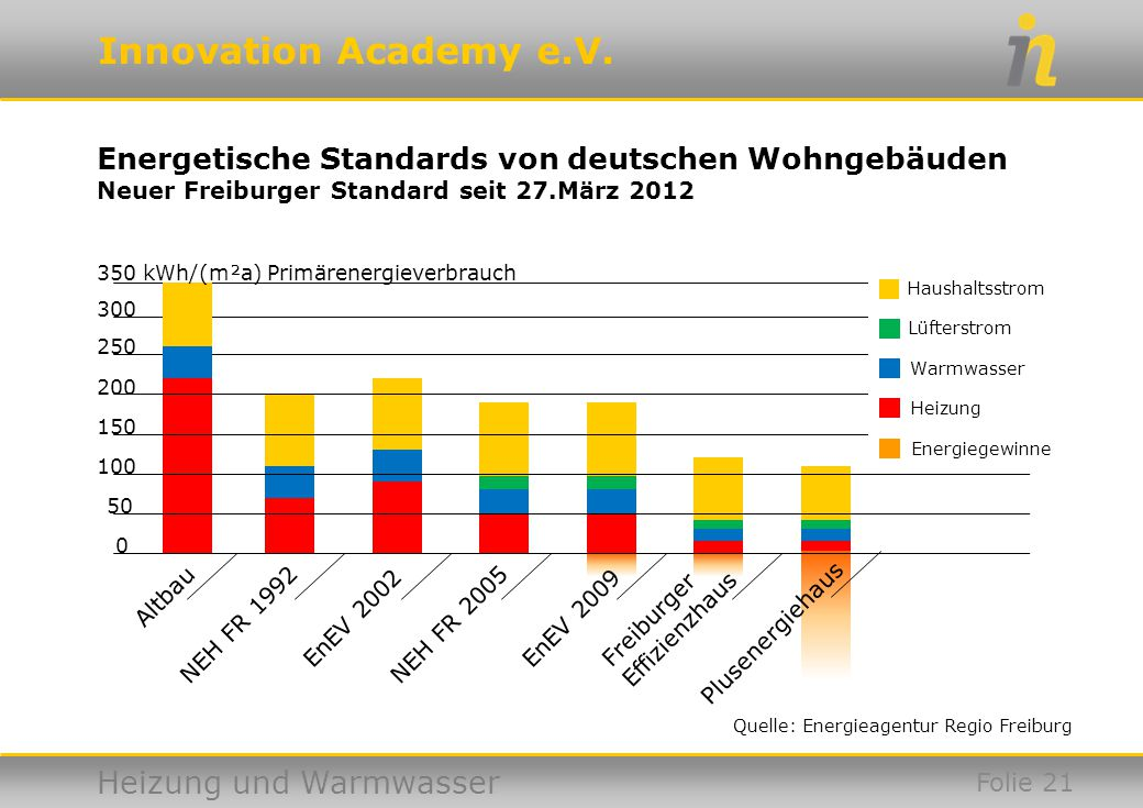 Energetische Standards von deutschen Wohngebäuden Neuer Freiburger Standard seit 27.März 2012
