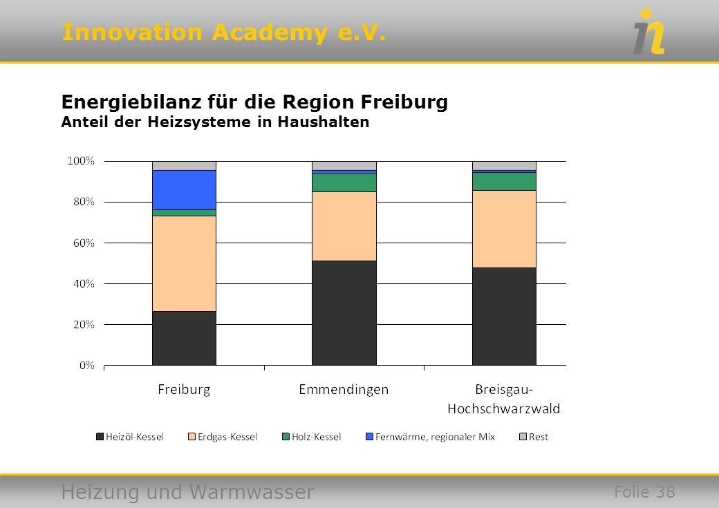 Energiebilanz für die Region Freiburg Anteil der Heizsysteme in Haushalten