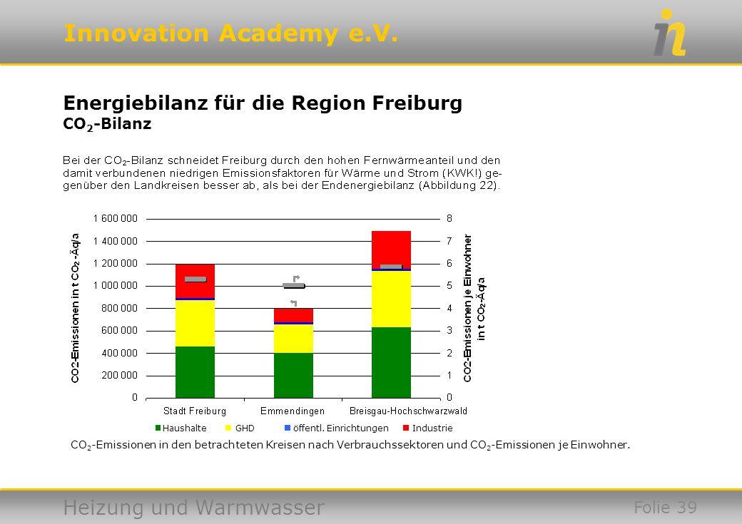 Energiebilanz für die Region Freiburg CO2-Bilanz