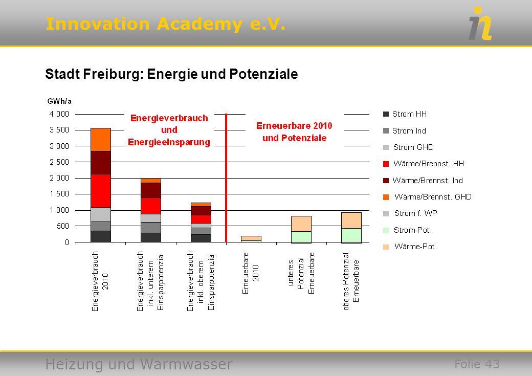 Stadt Freiburg: Energie und Potenziale
