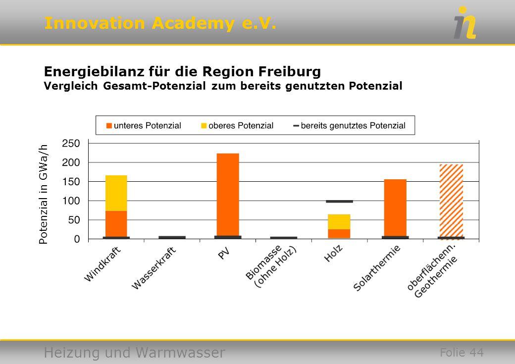 Energiebilanz für die Region Freiburg Vergleich Gesamt-Potenzial zum bereits genutzten Potenzial
